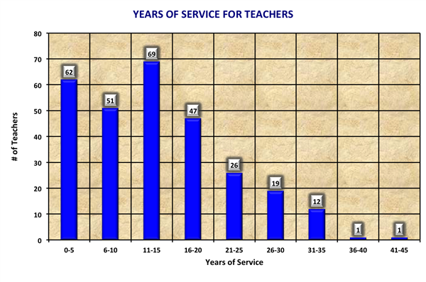 Years of Service Chart